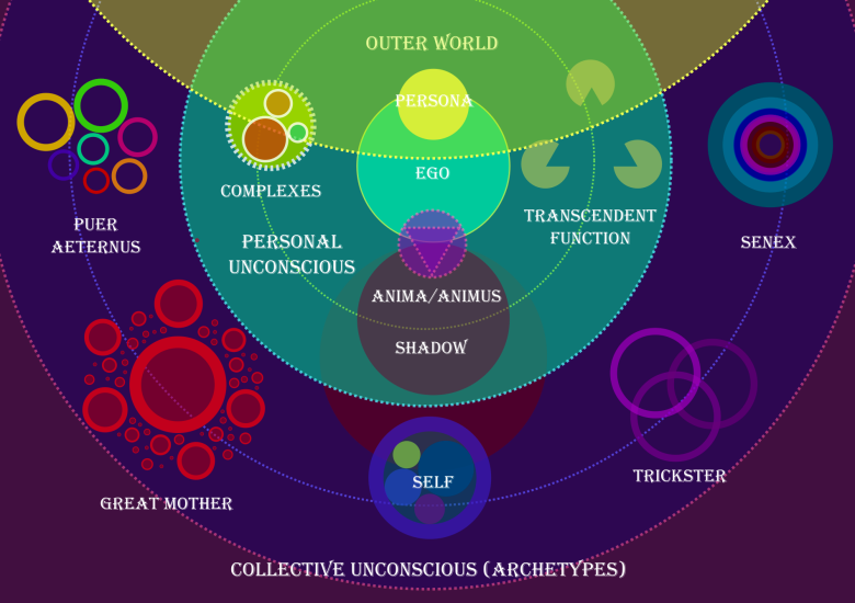 Map of Jung's Concepts